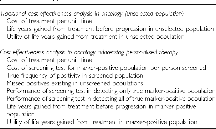 Table 1 Comparison of traditional cost-effectiveness analysis and cost-effectiveness analysis addressing molecular screening that permits personalised therapy