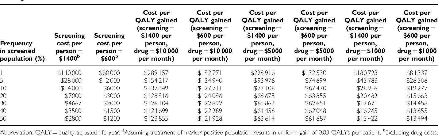 Table 4 Impact of frequency of hypothetical predictive biomarker, cost of screening test per person and cost of drug per month on overall cost per QALY gaineda