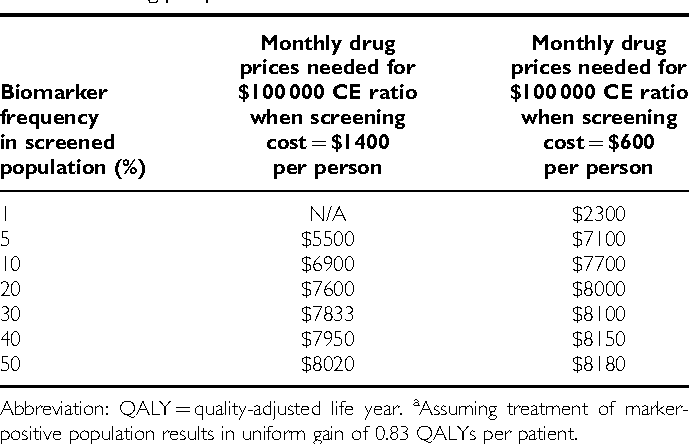 Table 5 Drug price per month necessary to achieve a cost-effectiveness (CE) ratio of $100 000 per QALY as frequency of predictive biomarker and cost of screening per person variesa