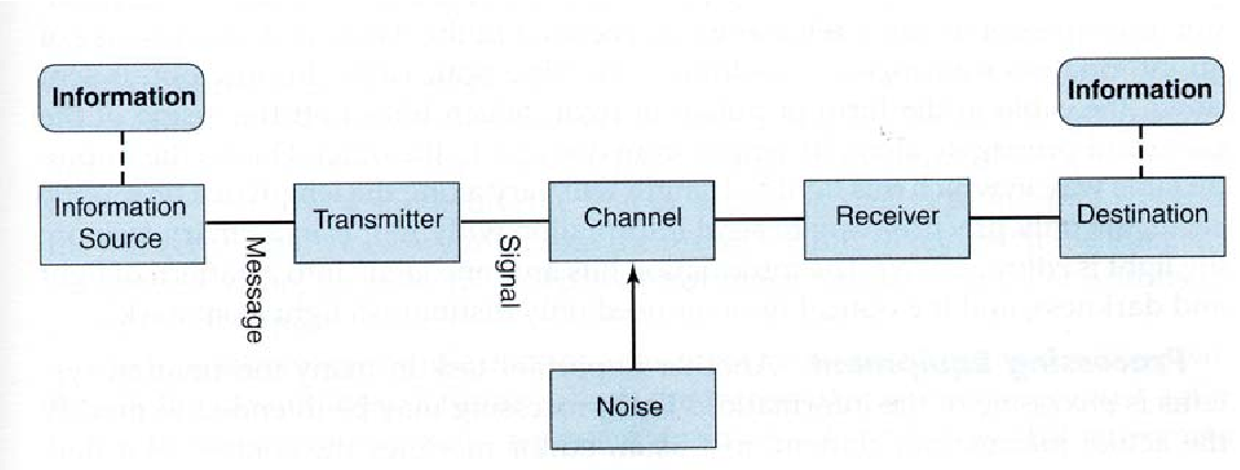 Figure 12 from introduction to communication systems semantic scholar figure 12 block diagram of an end to end single user communication system ccuart Gallery