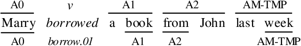 Figure 1 for Syntax Role for Neural Semantic Role Labeling