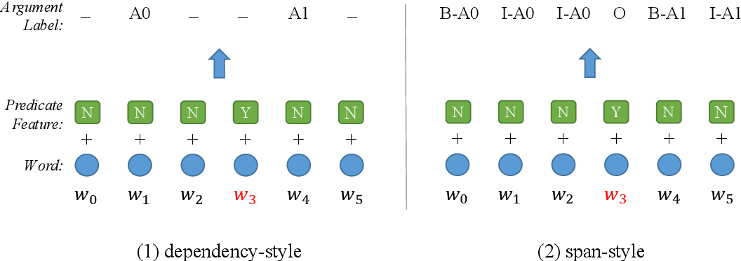 Figure 3 for Syntax Role for Neural Semantic Role Labeling