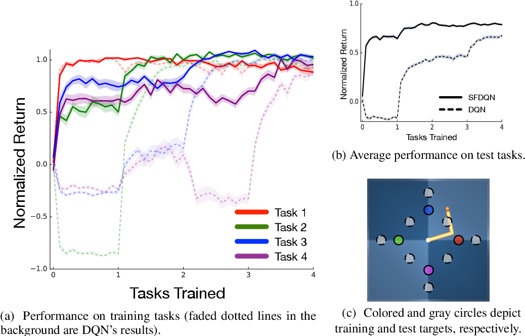 Figure 3 for Successor Features for Transfer in Reinforcement Learning