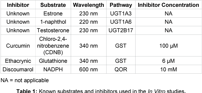 Table 1 from Evaluation of Active Hexose Correlated Compound
