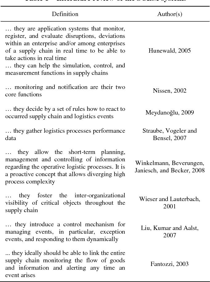 PDF] Biomass supply chain event management  - Semantic Scholar