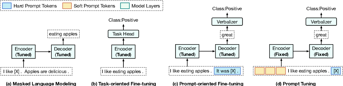 Figure 1 for PPT: Pre-trained Prompt Tuning for Few-shot Learning