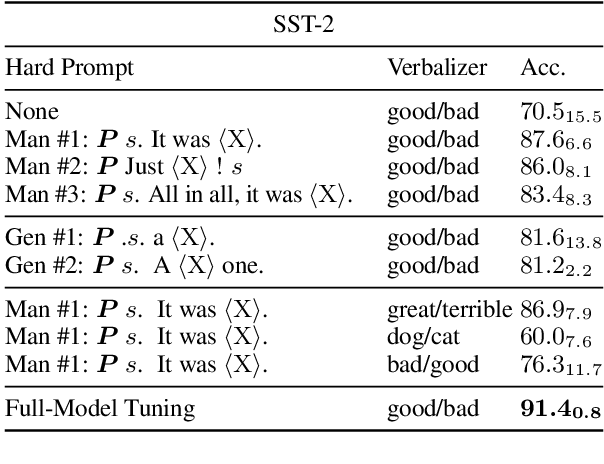 Figure 2 for PPT: Pre-trained Prompt Tuning for Few-shot Learning