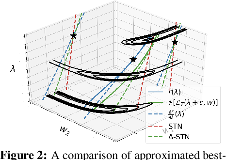 Figure 3 for Delta-STN: Efficient Bilevel Optimization for Neural Networks using Structured Response Jacobians