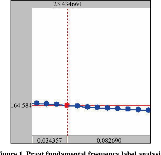 Figure 1. Praat fundamental frequency label analysis.