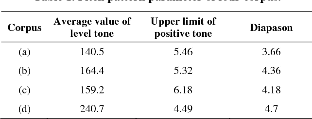 Table 1. Pitch pattern parameter of four corpus.