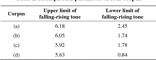 Table 2. Pitch pattern parameter of four corpus.