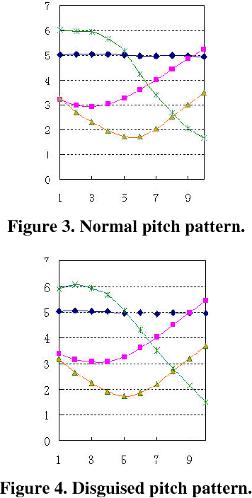 Figure 4. Disguised pitch pattern.