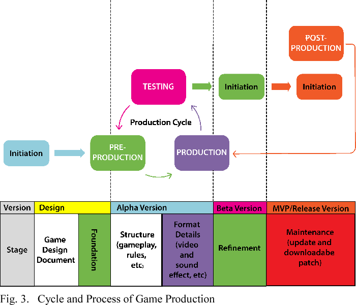 Media Economics and the Use of Technology in the Production