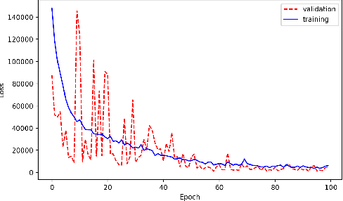 Figure 3 for Merlin: Enabling Machine Learning-Ready HPC Ensembles