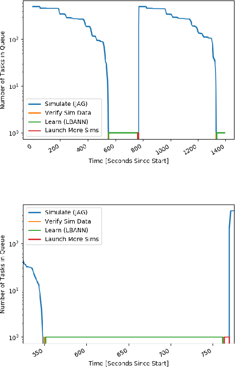 Figure 4 for Merlin: Enabling Machine Learning-Ready HPC Ensembles