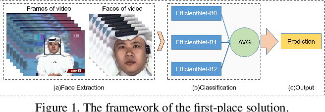 Figure 2 for DeeperForensics Challenge 2020 on Real-World Face Forgery Detection: Methods and Results
