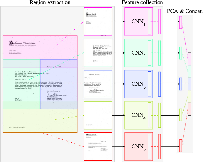 Figure 3 for Evaluation of Deep Convolutional Nets for Document Image Classification and Retrieval