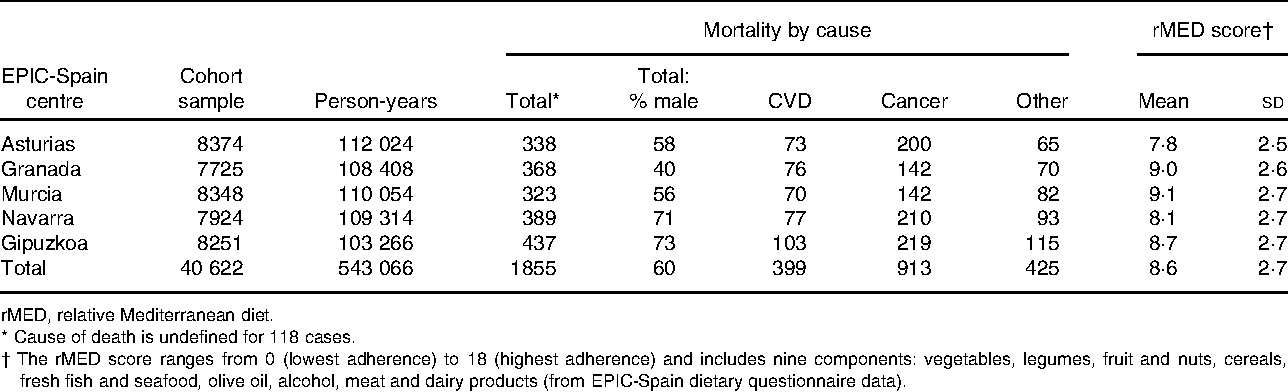 Table 1. Distribution of participants, all-cause and cause-specific mortality and Mediterranean diet adherence in the five centres of the Spanish cohort of the European Prospective Investigation into Cancer and Nutrition (EPIC-Spain)