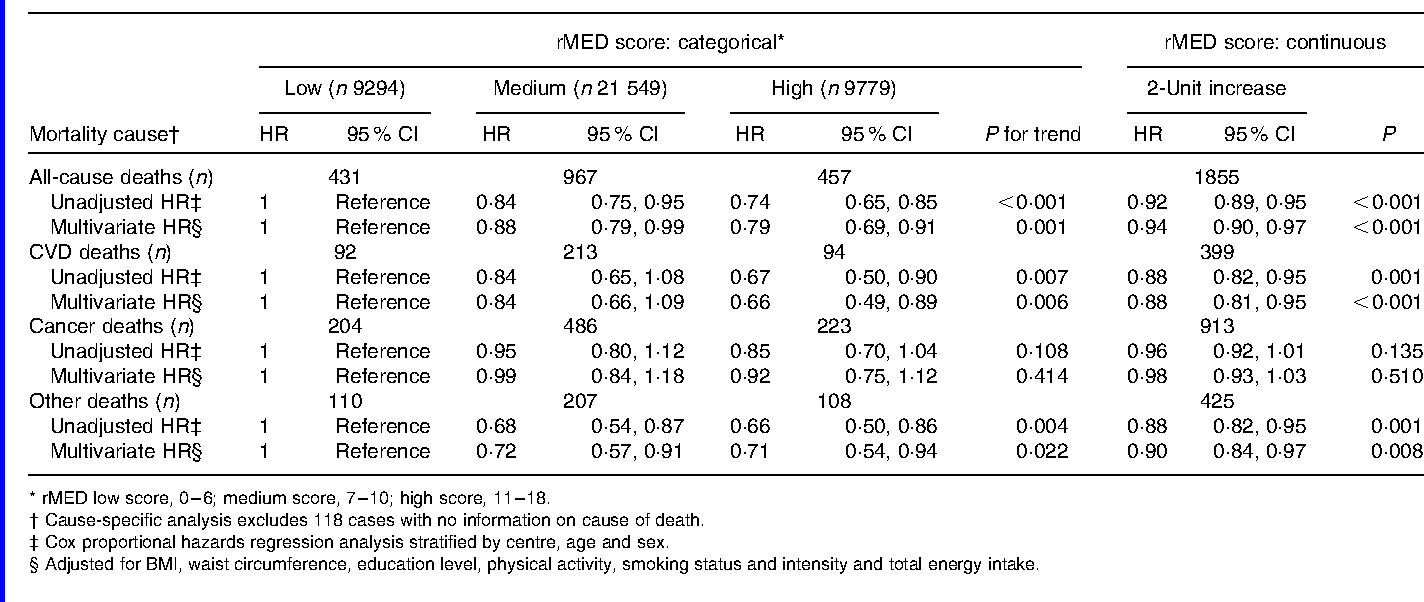 Table 3. Association between adherence to the relative Mediterranean diet (rMED) and all-cause and cause-specific mortality in the Spanish cohort of the European Prospective Investigation into Cancer and Nutrition (EPIC-Spain)