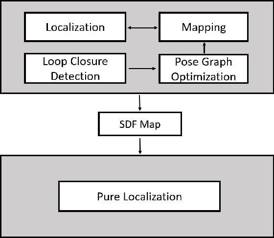 Figure 1 for Improved Signed Distance Function for 2D Real-time SLAM and Accurate Localization