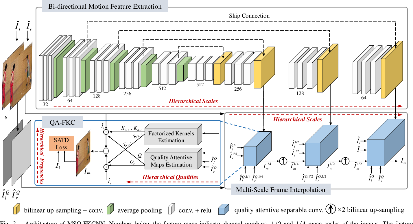Figure 2 for Deep Reference Generation with Multi-Domain Hierarchical Constraints for Inter Prediction