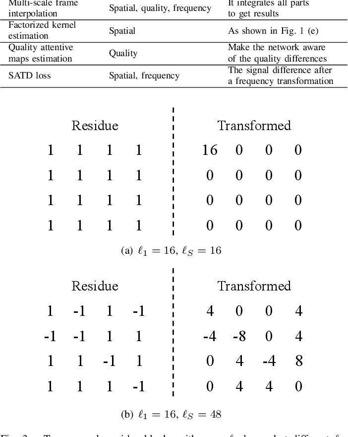 Figure 3 for Deep Reference Generation with Multi-Domain Hierarchical Constraints for Inter Prediction