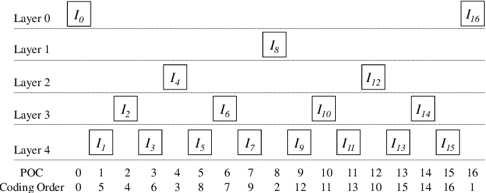 Figure 4 for Deep Reference Generation with Multi-Domain Hierarchical Constraints for Inter Prediction