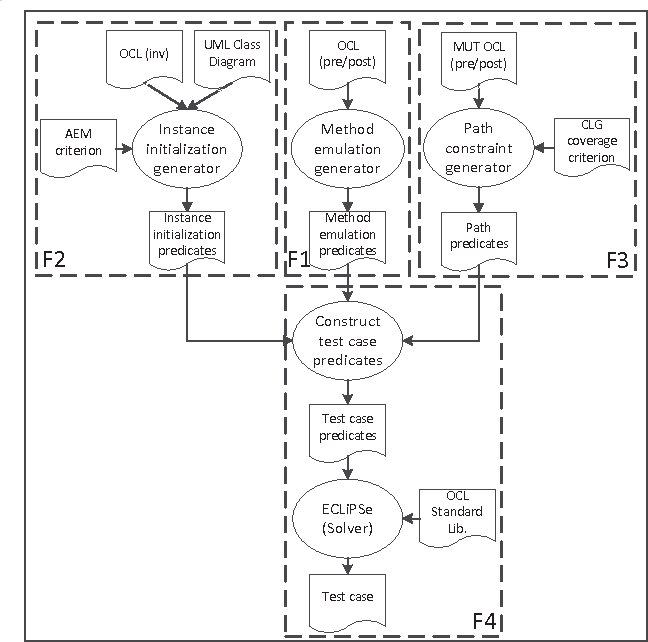 PDF] Design and Implementation of a Constraint-Based Test Case