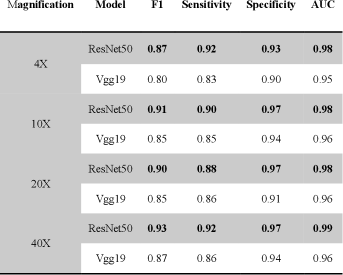 Figure 1 for Interpretable Classification from Skin Cancer Histology Slides Using Deep Learning: A Retrospective Multicenter Study