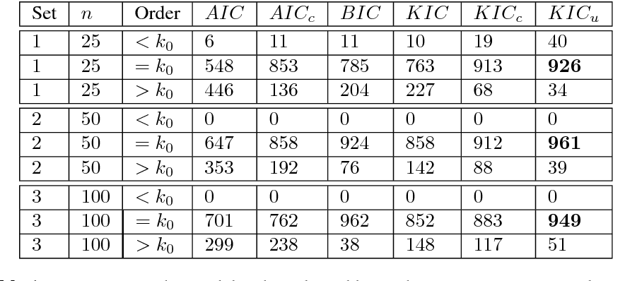 Table 1 Frequency Of The Model Order Selected By Each Criterion For 1000 Realizations