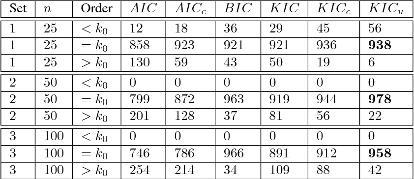 Table 2 Frequency Of The Model Order Selected By Each Criterion For 1000 Realizations