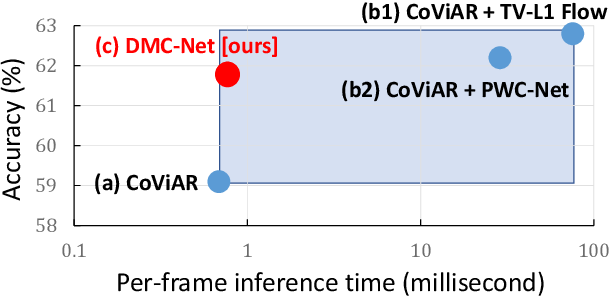 Figure 1 for DMC-Net: Generating Discriminative Motion Cues for Fast Compressed Video Action Recognition
