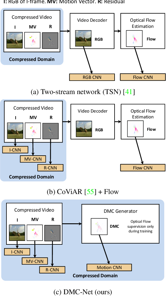 Figure 3 for DMC-Net: Generating Discriminative Motion Cues for Fast Compressed Video Action Recognition
