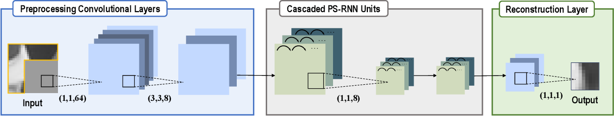 Figure 1 for Progressive Spatial Recurrent Neural Network for Intra Prediction