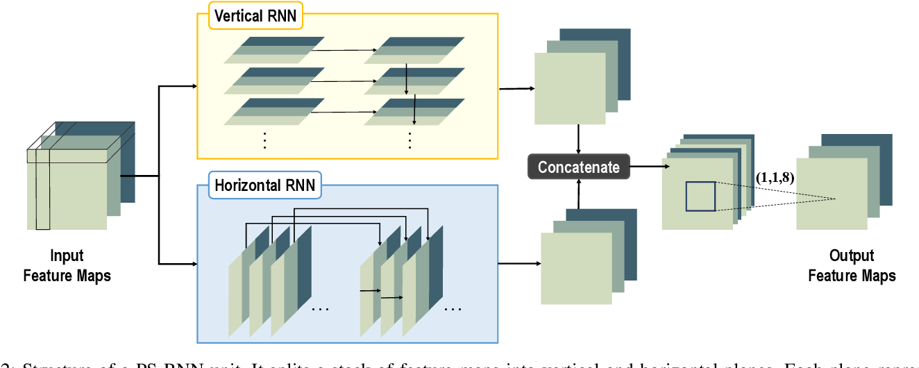 Figure 2 for Progressive Spatial Recurrent Neural Network for Intra Prediction
