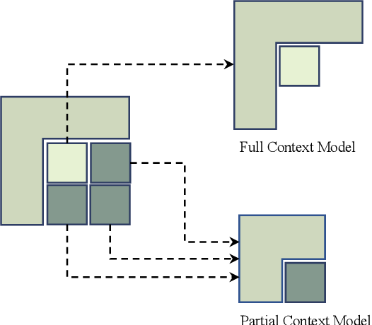 Figure 4 for Progressive Spatial Recurrent Neural Network for Intra Prediction