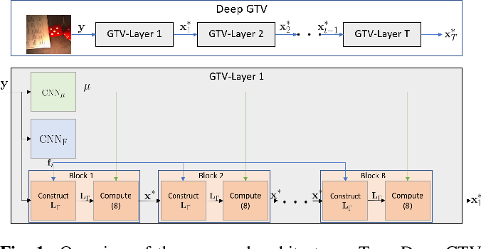 Figure 1 for Unrolling of Deep Graph Total Variation for Image Denoising