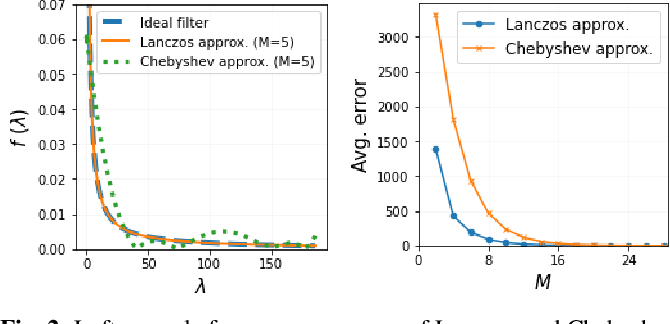 Figure 3 for Unrolling of Deep Graph Total Variation for Image Denoising