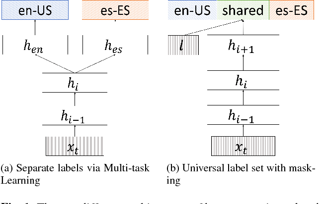 Figure 1 for Towards Language-Universal End-to-End Speech Recognition