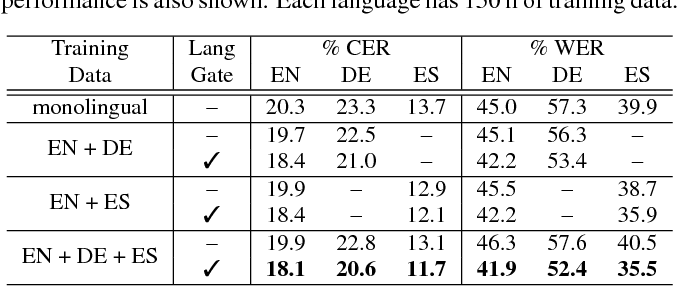 Figure 3 for Towards Language-Universal End-to-End Speech Recognition