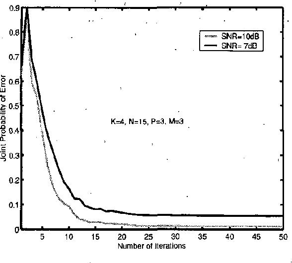 Minimum joint probability of error based adaptive multiuser