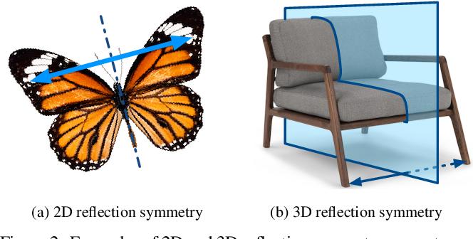 Figure 3 for NeRD: Neural 3D Reflection Symmetry Detector