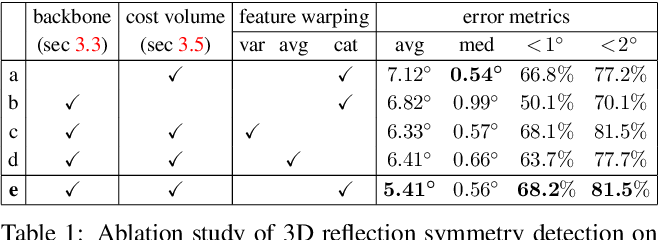 Figure 2 for NeRD: Neural 3D Reflection Symmetry Detector