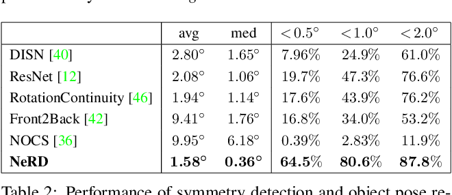 Figure 4 for NeRD: Neural 3D Reflection Symmetry Detector