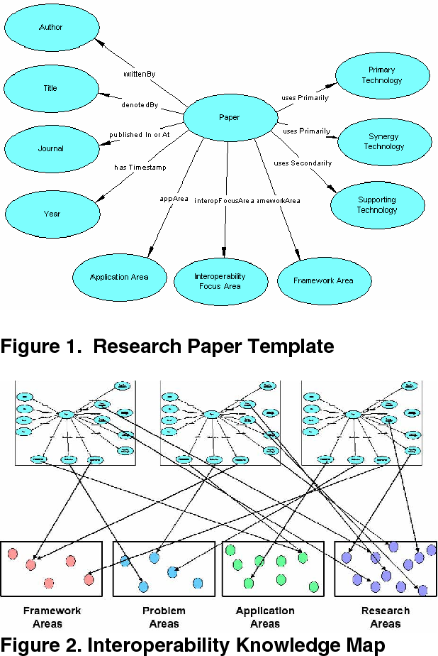 Concept Map Research Paper.Integrating Concept Mapping And Semantic Web Technologies For