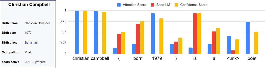 Figure 3 for Sticking to the Facts: Confident Decoding for Faithful Data-to-Text Generation