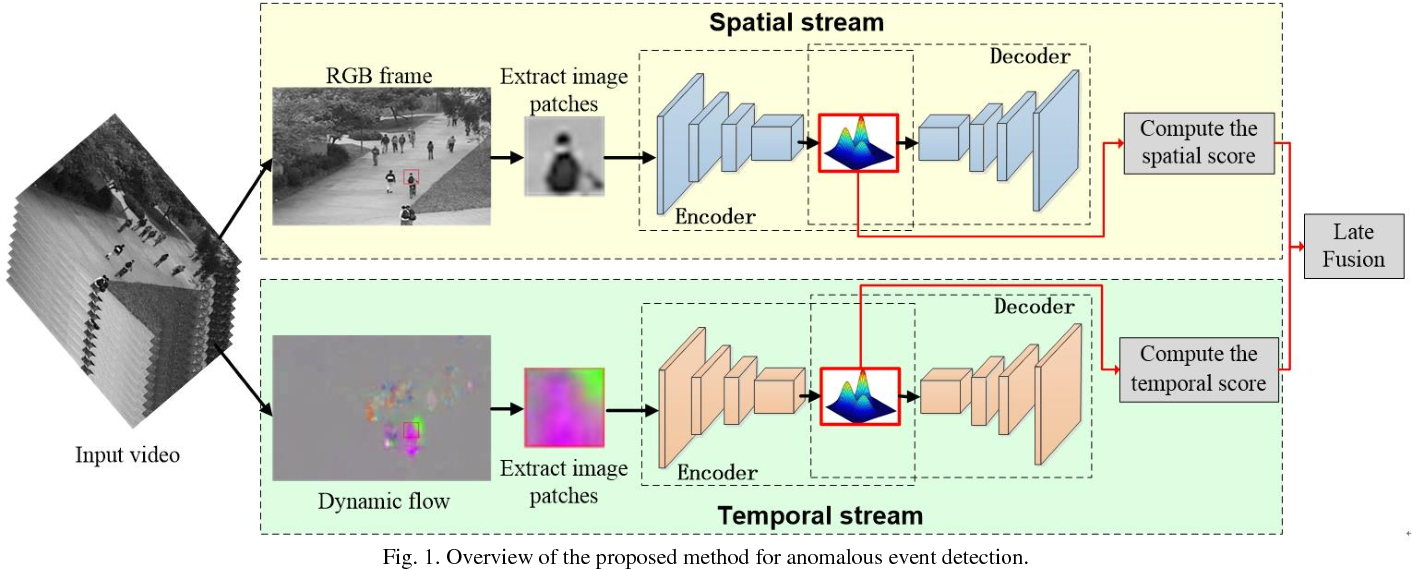 Figure 1 for Video Anomaly Detection and Localization via Gaussian Mixture Fully Convolutional Variational Autoencoder