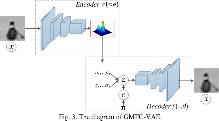 Figure 3 for Video Anomaly Detection and Localization via Gaussian Mixture Fully Convolutional Variational Autoencoder