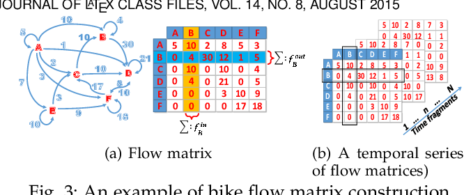 Figure 3 for Exploiting Interpretable Patterns for Flow Prediction in Dockless Bike Sharing Systems