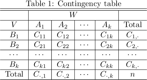 Figure 1 for Dependence Measure for non-additive model